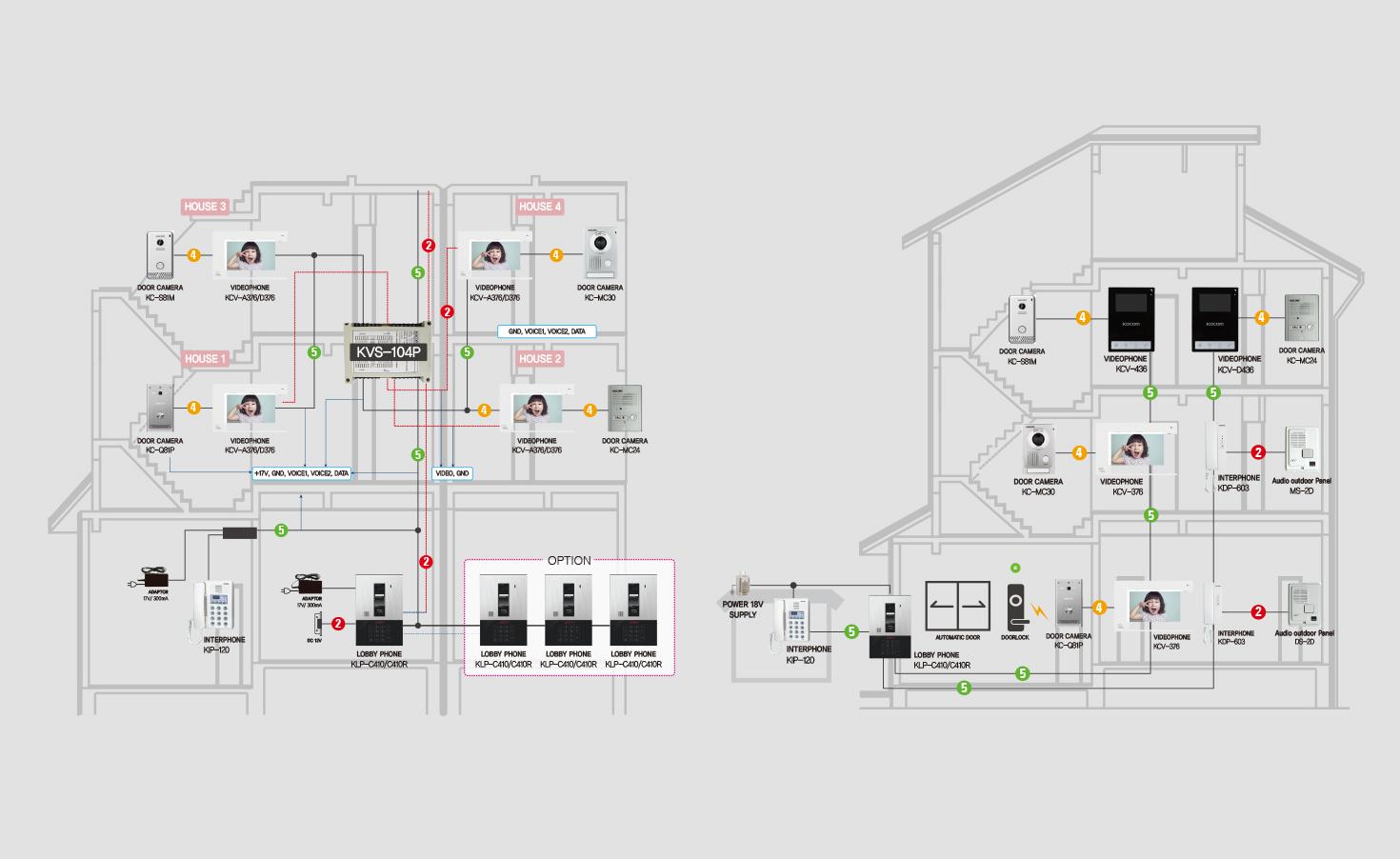 سیم کشی گار کوکوم System Diagram klp- 120