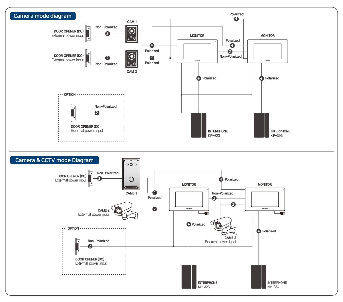 دیاگرام سیستم آیفون تصویری مانیتور مدل KCV-464